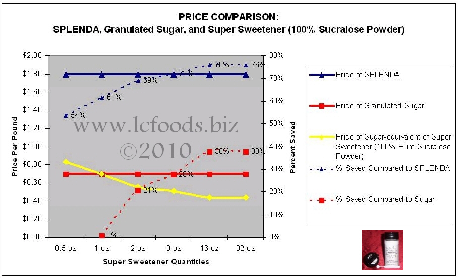 Sucralose Price Comparison Plot